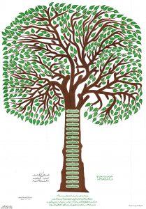 شجرة أسر الحمود والغزي والشتوي والراجح لعام 1407هـ